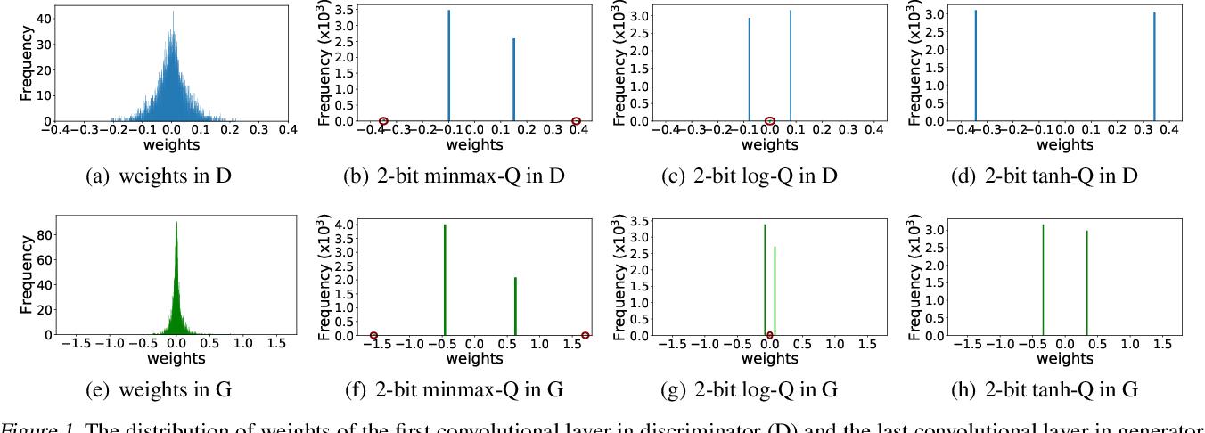 Figure 2 for QGAN: Quantized Generative Adversarial Networks