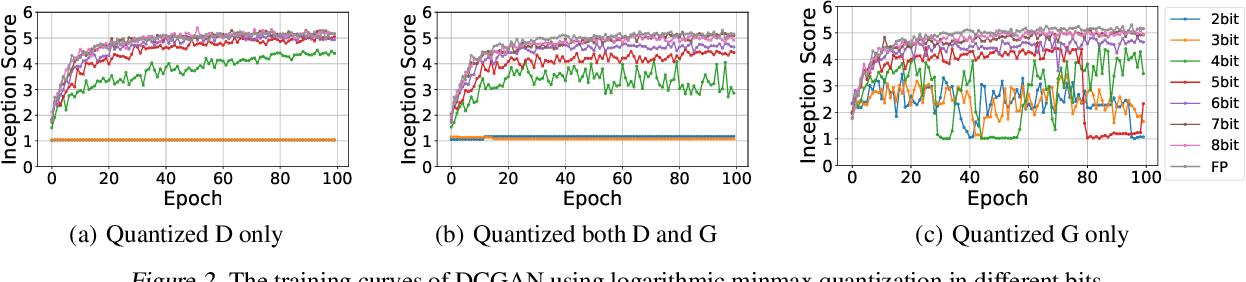 Figure 3 for QGAN: Quantized Generative Adversarial Networks