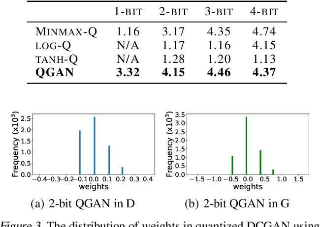 Figure 4 for QGAN: Quantized Generative Adversarial Networks