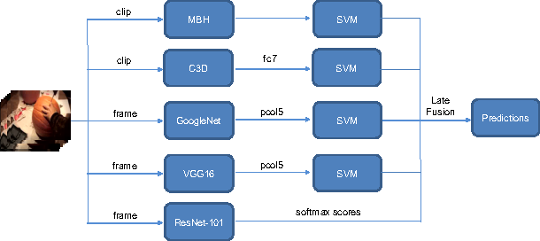 Figure 1 for UC Merced Submission to the ActivityNet Challenge 2016