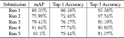 Figure 3 for UC Merced Submission to the ActivityNet Challenge 2016