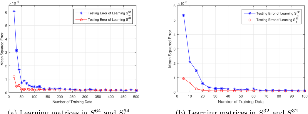 Figure 3 for The Learnability of Unknown Quantum Measurements