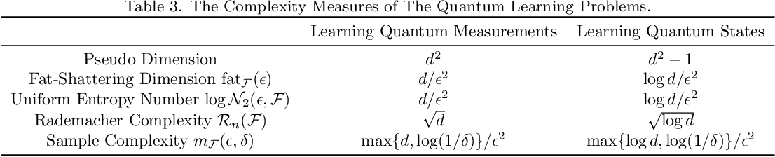Figure 4 for The Learnability of Unknown Quantum Measurements