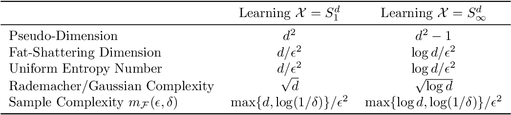 Figure 1 for The Learnability of Unknown Quantum Measurements