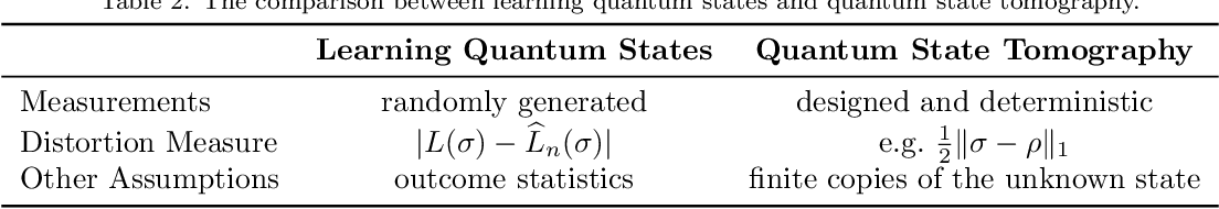 Figure 2 for The Learnability of Unknown Quantum Measurements