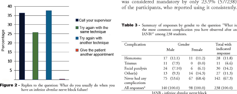 PDF] Failure rate of inferior alveolar nerve block among dental