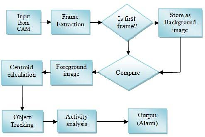 areal time object detecting and tracking system Implementation of real time object detection &tracking system with rotating camera: a survey ravi d simaria1 prof dspipalia2 1student 2assistant professor.