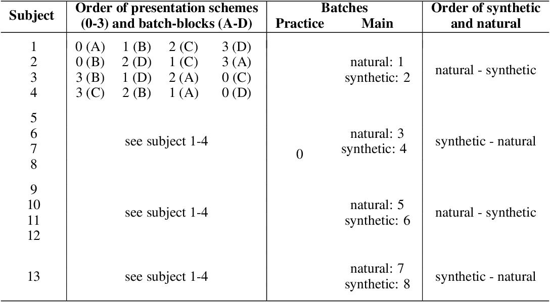 Figure 2 for Exemplary Natural Images Explain CNN Activations Better than Feature Visualizations