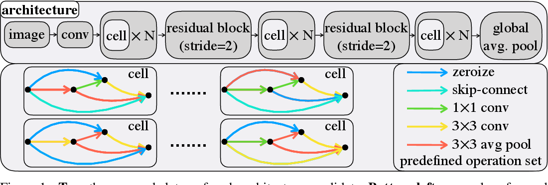 Figure 1 for NAS-Bench-201: Extending the Scope of Reproducible Neural Architecture Search
