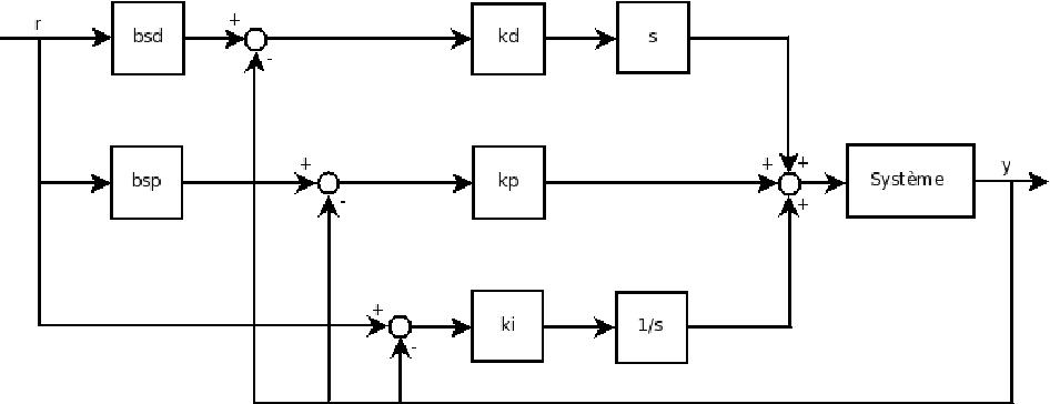 3 1 – bloc diagramme du contr�leur pid