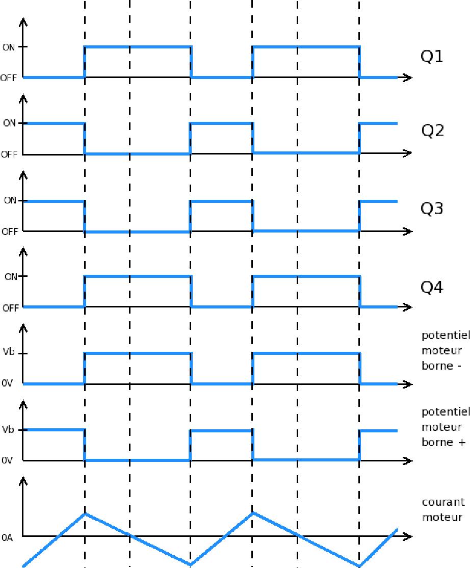 4 3 – diagramme temporel locked anti-phase