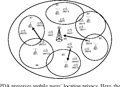 Phy Layer Location Privacy Preserving Access Point Selection