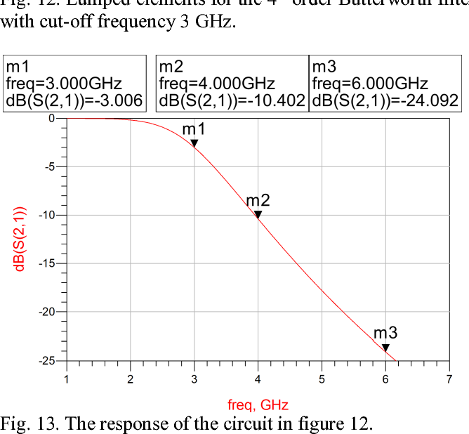 PDF] Butterworth Filter Design at RF and X-band Using Lumped