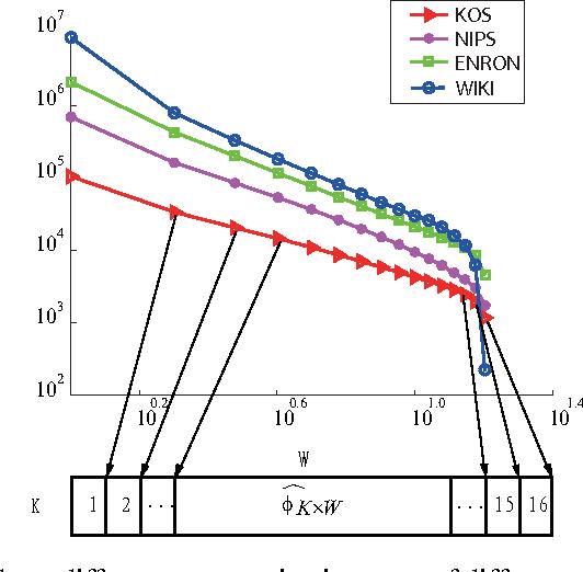 Figure 1 for Communication-Efficient Parallel Belief Propagation for Latent Dirichlet Allocation