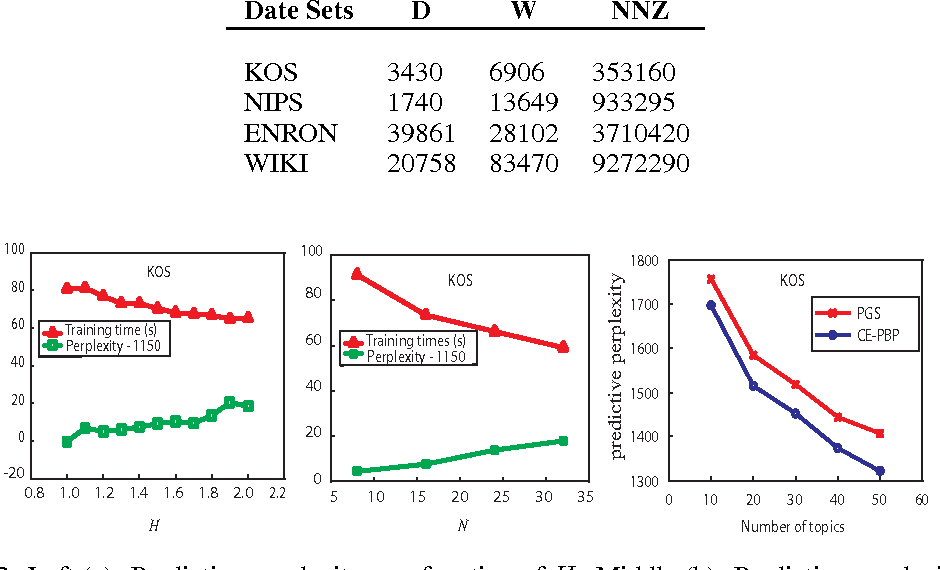 Figure 2 for Communication-Efficient Parallel Belief Propagation for Latent Dirichlet Allocation