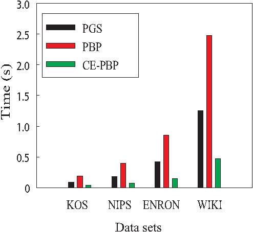 Figure 3 for Communication-Efficient Parallel Belief Propagation for Latent Dirichlet Allocation