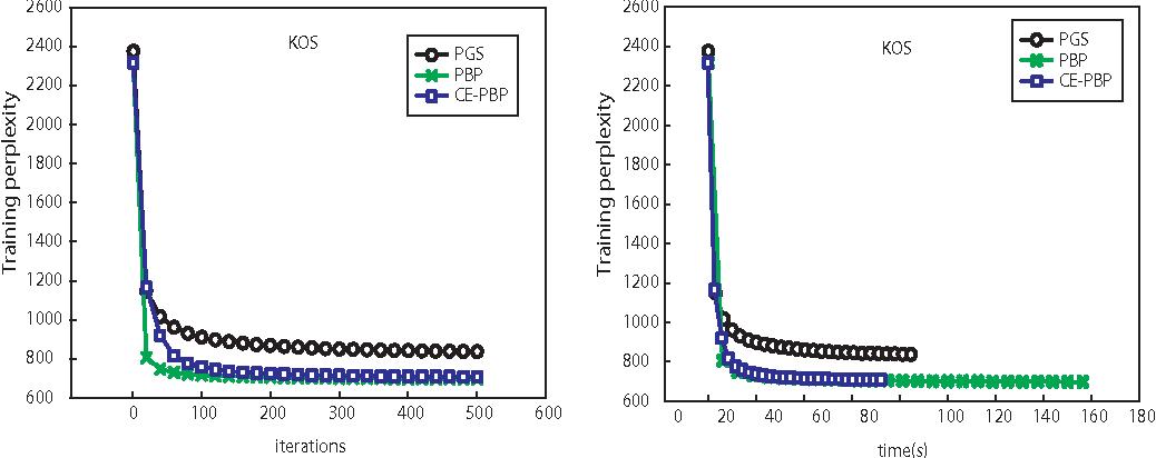 Figure 4 for Communication-Efficient Parallel Belief Propagation for Latent Dirichlet Allocation