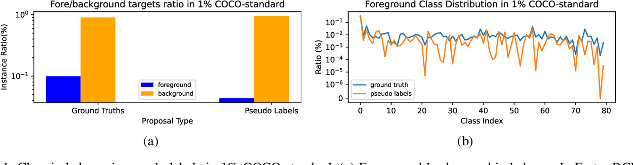 Figure 1 for Semi-Supervised Object Detection with Adaptive Class-Rebalancing Self-Training