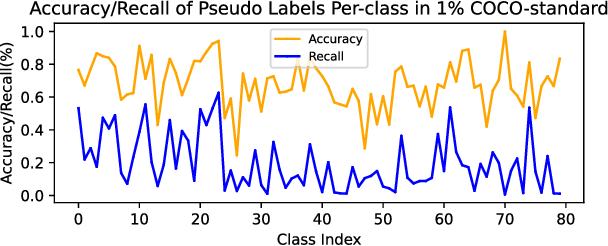 Figure 3 for Semi-Supervised Object Detection with Adaptive Class-Rebalancing Self-Training