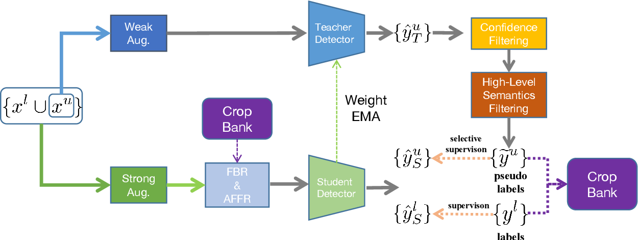 Figure 4 for Semi-Supervised Object Detection with Adaptive Class-Rebalancing Self-Training