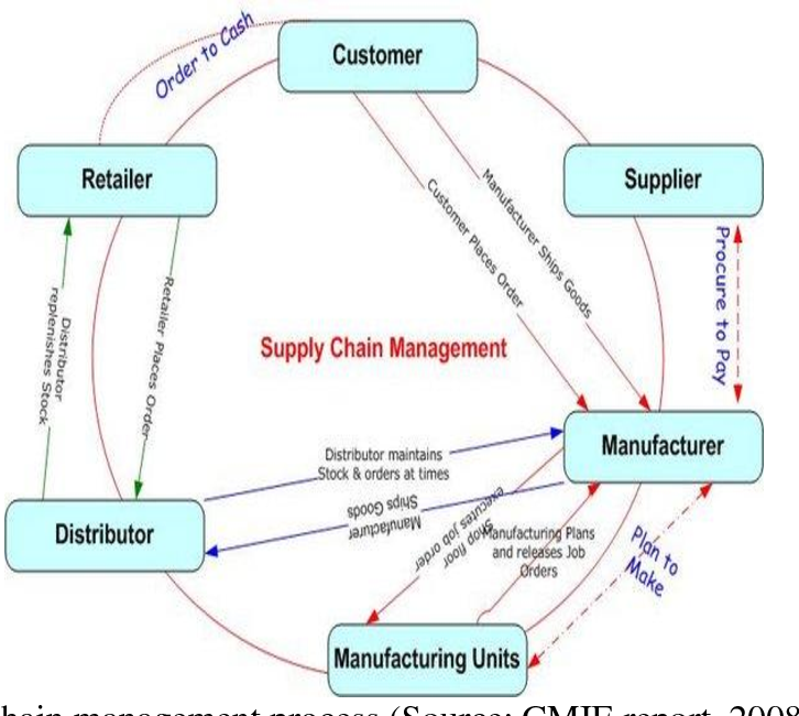 PDF] SUPPLY CHAIN MANAGEMENT PRACTICES IN RETAILING : A