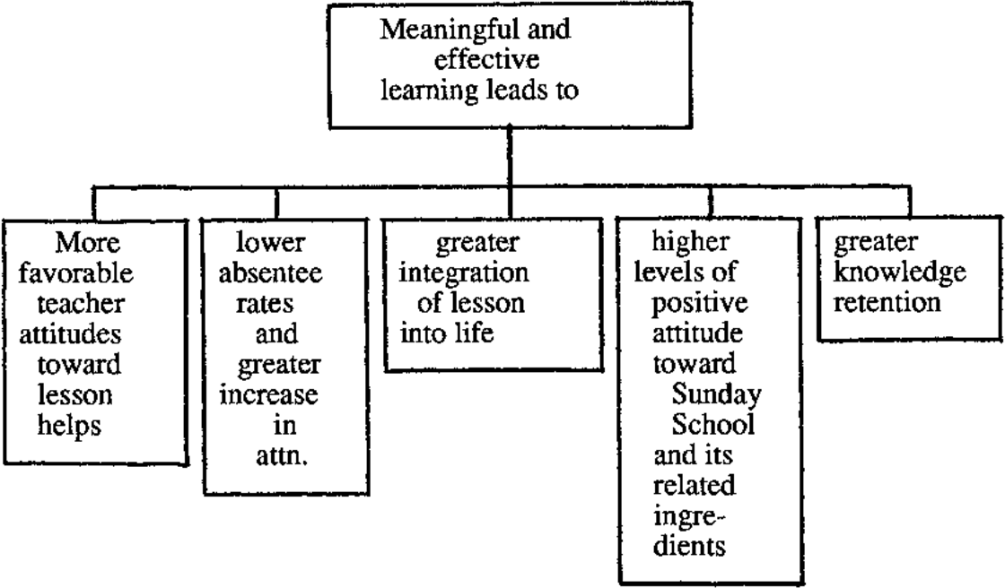 Figure 1 from Gowin's Knowledge Vee: A Heuristic for Adult