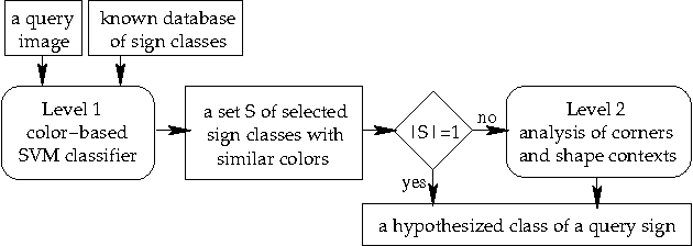Figure 4. The structure of the sign recognition system.