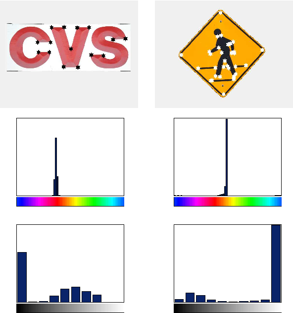 Figure 5. Image features for two signs: (Top) Detected corners overlaid on the signs; (Middle) Hue histogram: from blue to cyan colors along the x-axis; (Bottom) Saturation histogram: from low to high values along the x-axis.