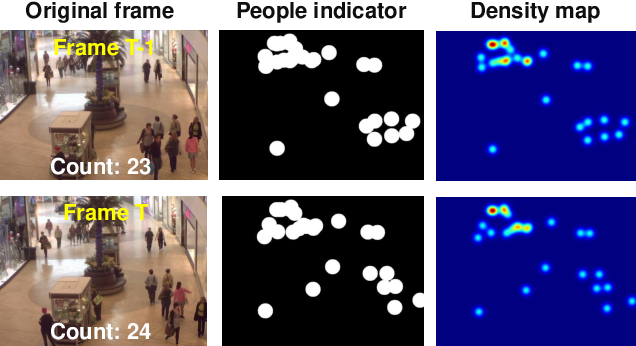 Figure 1 for Motion-guided Non-local Spatial-Temporal Network for Video Crowd Counting