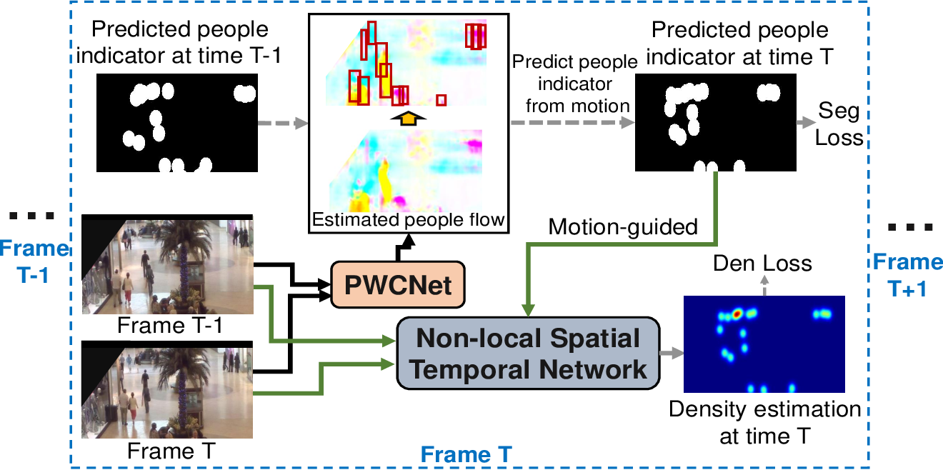 Figure 3 for Motion-guided Non-local Spatial-Temporal Network for Video Crowd Counting