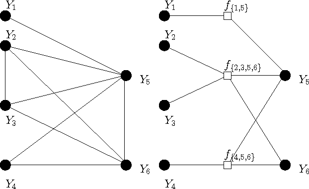 Figure 3 for Convolutional Factor Graphs as Probabilistic Models