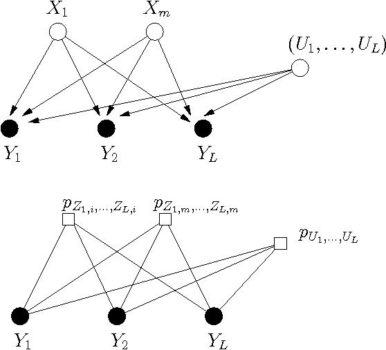 Figure 4 for Convolutional Factor Graphs as Probabilistic Models
