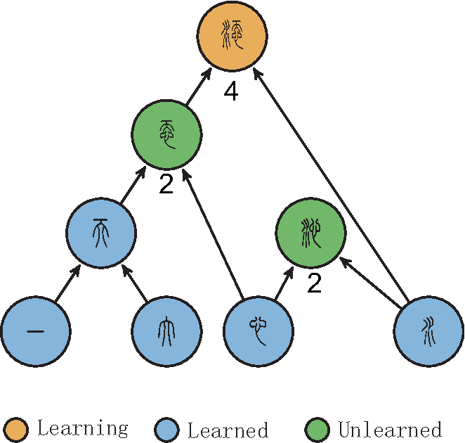 Figure 1 for Efficient learning strategy of Chinese characters based on network approach