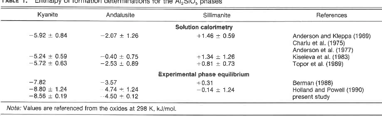 Table 2 From Reversal Of The Metastable Kyanite Corundum Quartz