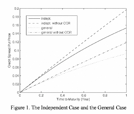 Pricing credit spread option with counterparty risk - Semantic Scholar