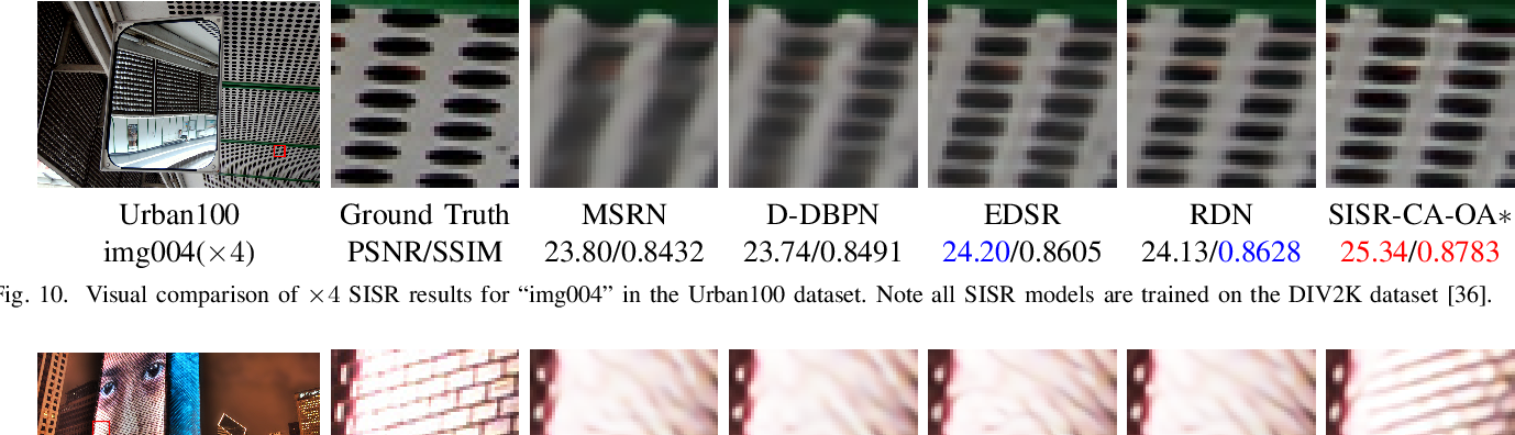 Figure 2 for Deep Neural Network for Fast and Accurate Single Image Super-Resolution via Channel-Attention-based Fusion of Orientation-aware Features