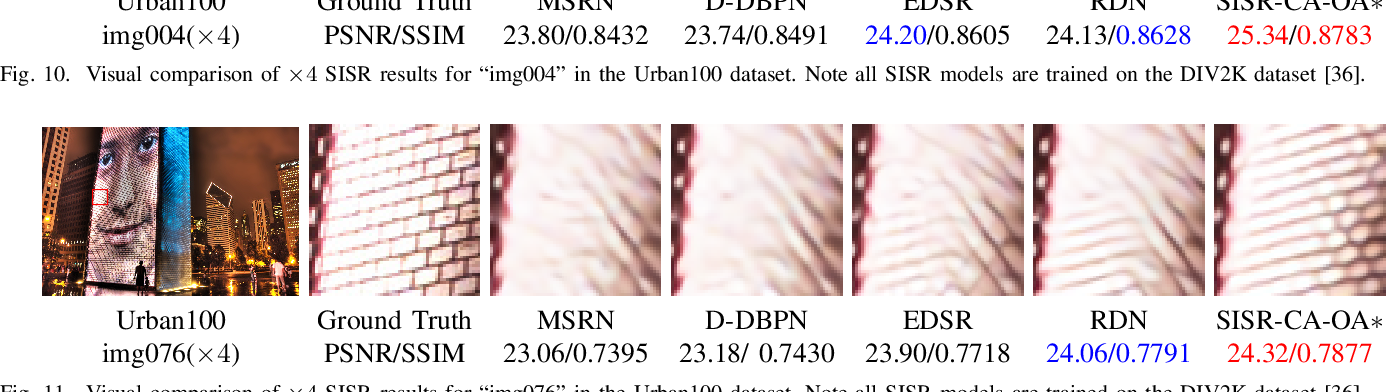 Figure 3 for Deep Neural Network for Fast and Accurate Single Image Super-Resolution via Channel-Attention-based Fusion of Orientation-aware Features