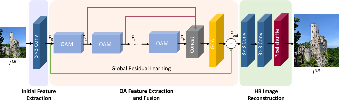 Figure 1 for Deep Neural Network for Fast and Accurate Single Image Super-Resolution via Channel-Attention-based Fusion of Orientation-aware Features