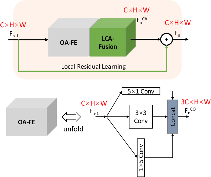Figure 4 for Deep Neural Network for Fast and Accurate Single Image Super-Resolution via Channel-Attention-based Fusion of Orientation-aware Features