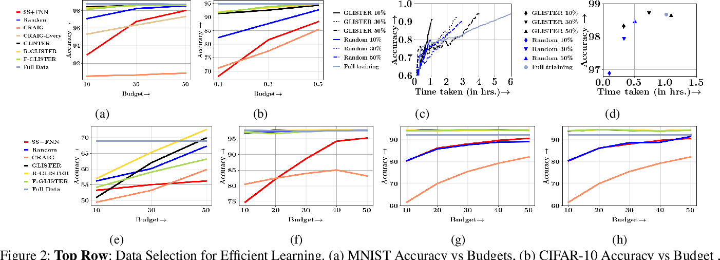 Figure 3 for GLISTER: Generalization based Data Subset Selection for Efficient and Robust Learning