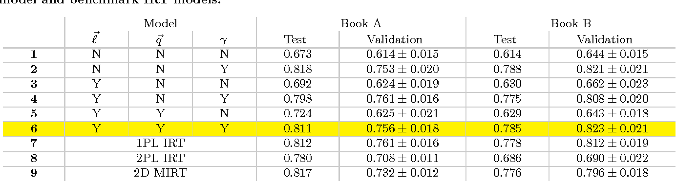 Figure 2 for Latent Skill Embedding for Personalized Lesson Sequence Recommendation