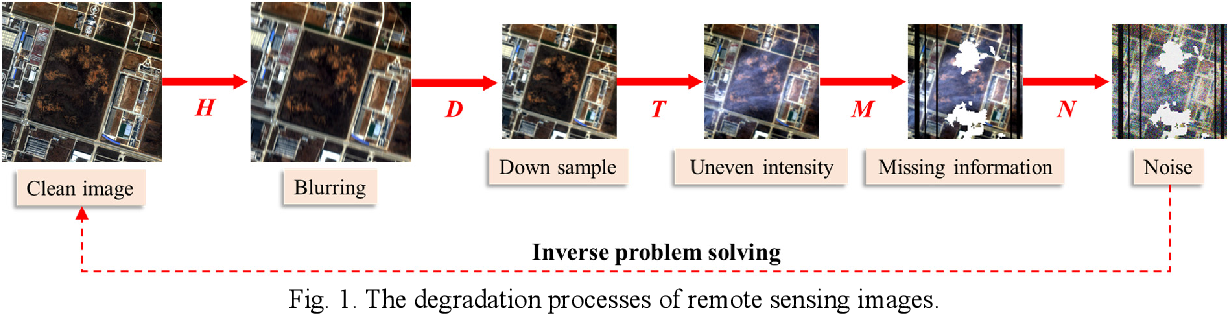 Figure 1 for Coupling Model-Driven and Data-Driven Methods for Remote Sensing Image Restoration and Fusion