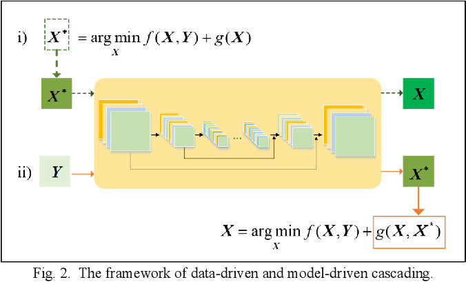 Figure 2 for Coupling Model-Driven and Data-Driven Methods for Remote Sensing Image Restoration and Fusion