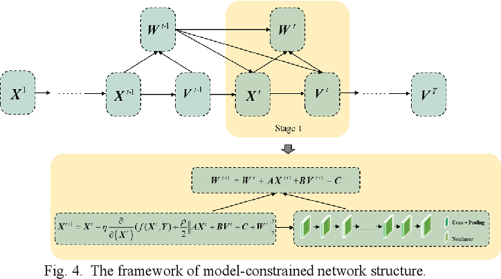 Figure 4 for Coupling Model-Driven and Data-Driven Methods for Remote Sensing Image Restoration and Fusion