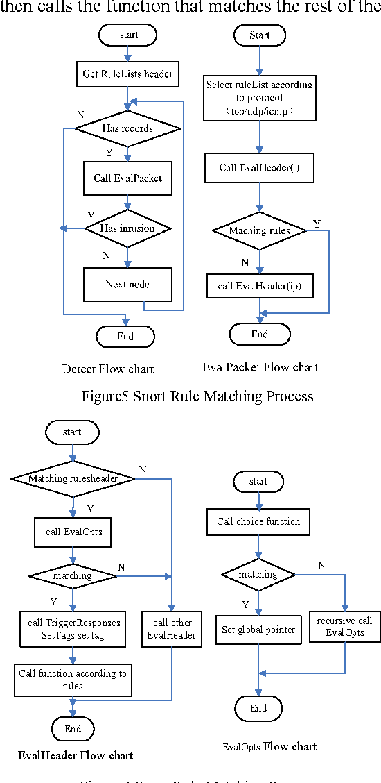 Design And Implementation Of Network Instruction Detection System