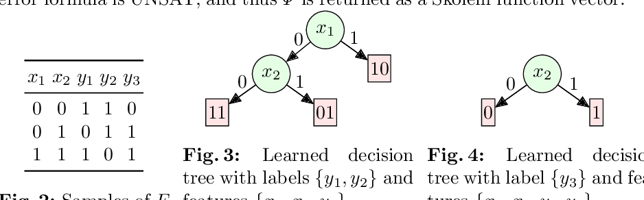 Figure 3 for Engineering an Efficient Boolean Functional Synthesis Engine