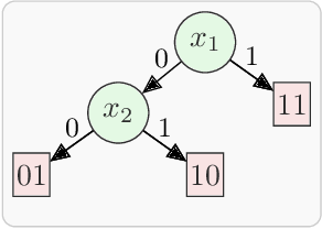Figure 1 for Engineering an Efficient Boolean Functional Synthesis Engine