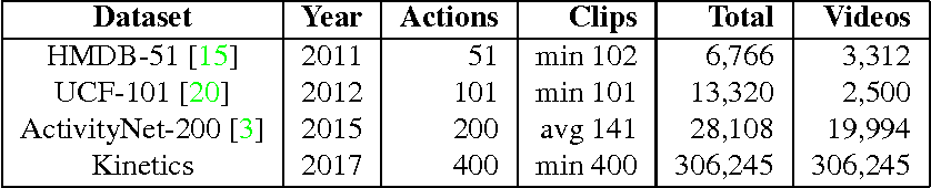 Figure 1 for The Kinetics Human Action Video Dataset