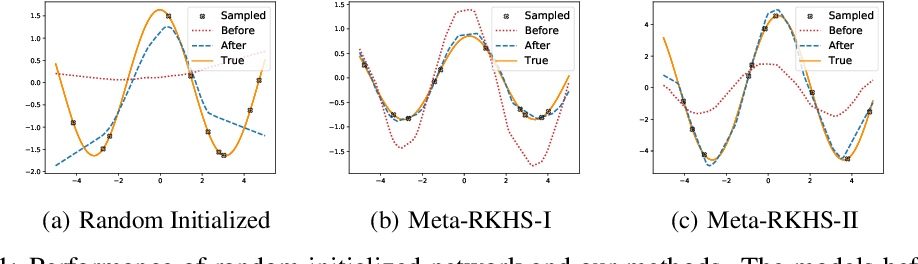 Figure 2 for Meta-Learning with Neural Tangent Kernels