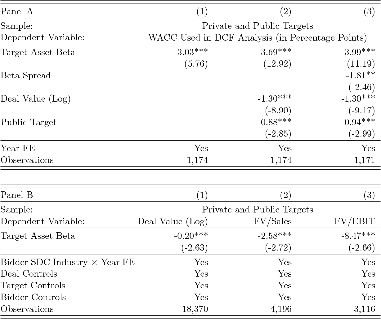 Table 2 Discount Rate Used In MA Fairness Opinions And Bid Implied Target Valuations